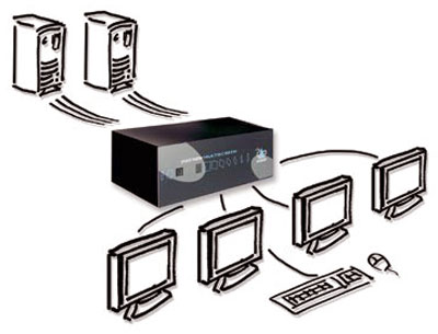 Adder SmartView Multiscreen