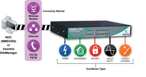 EventSensor, I/O-portar