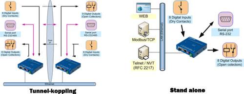 I/O och serieportar över IP med tunnelkoppling