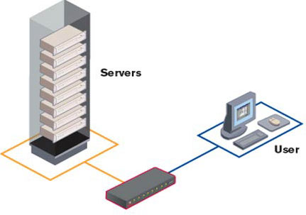 skiss över SwitchView OSD
