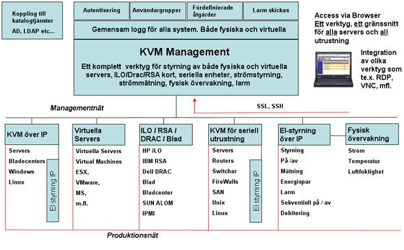 Virtuella servers integrerade I KVM-lösningen